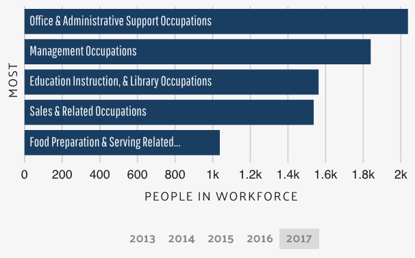 The most common jobs held by residents of Goleta (source: DataUSA)
